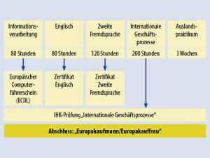 Grafik Anforderungen Europakaufleute
